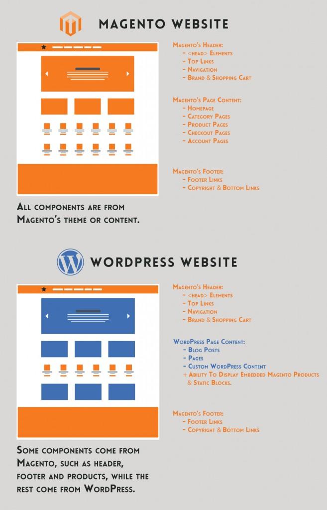 Magento-WordPress-Diagram