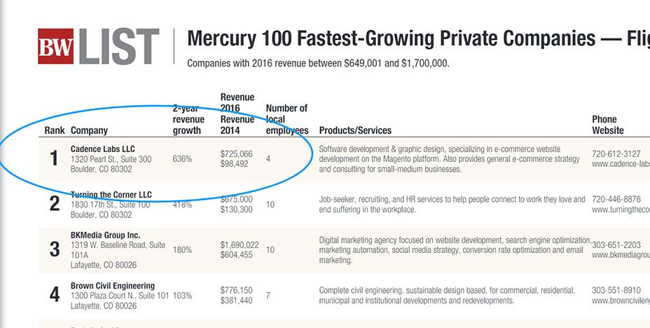 Cadence Labs Recognized As Fastest Growing Business In Mercury 100